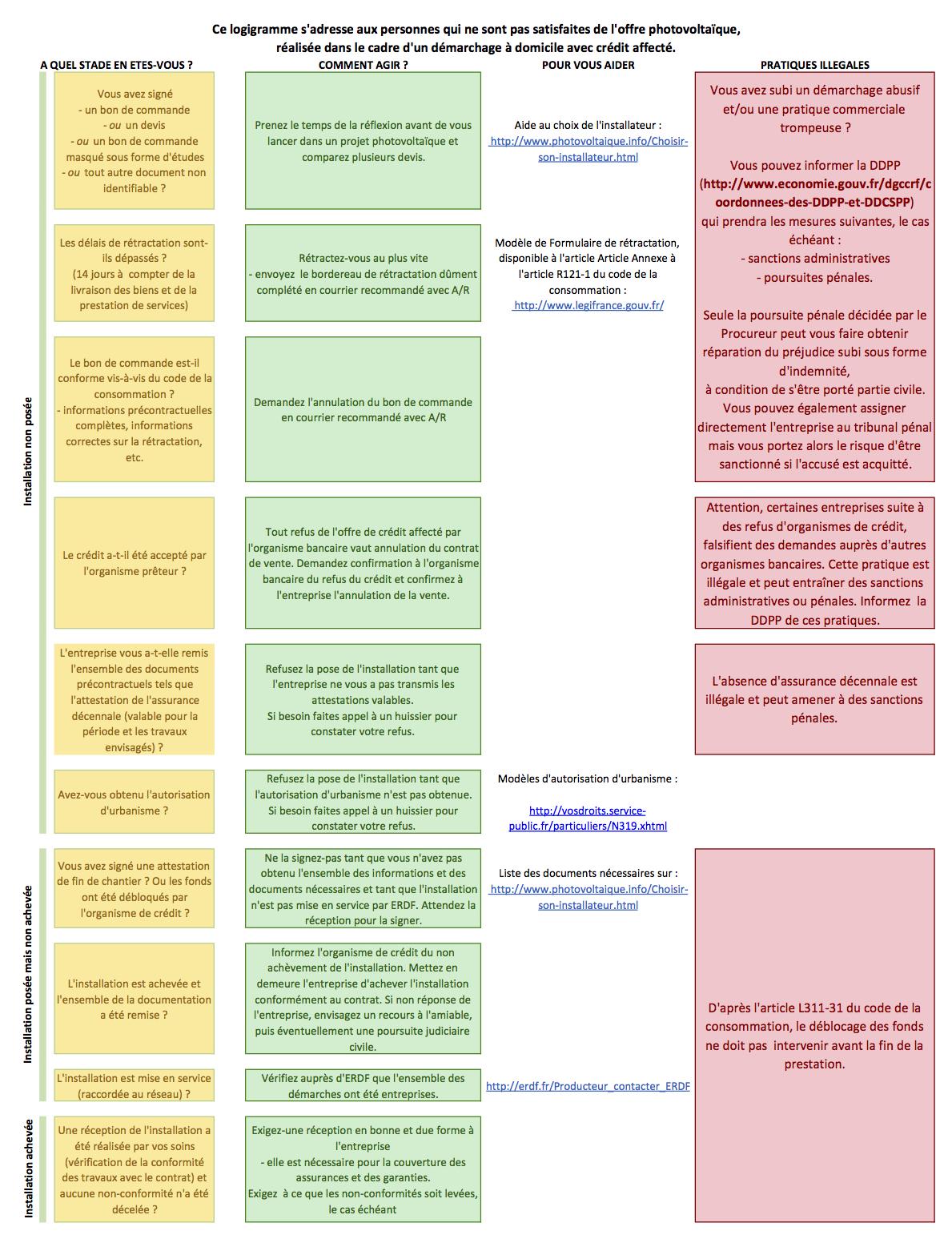 Photovoltaique.info - Régler un litige