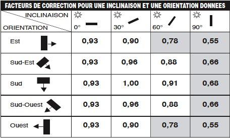 estimer_production_facteur_de_correction_Hespul_2009.png