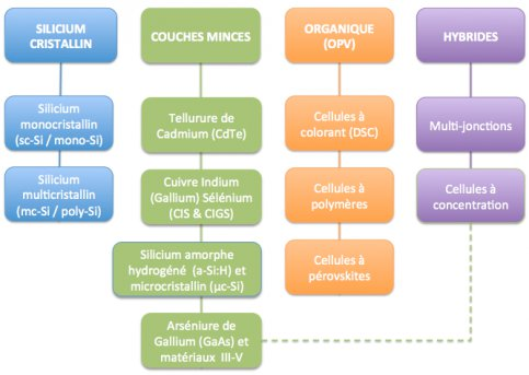 Classification des principales technologies de cellules solaires PV